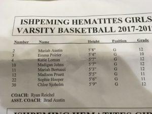 Ishpeming Basketball roster.